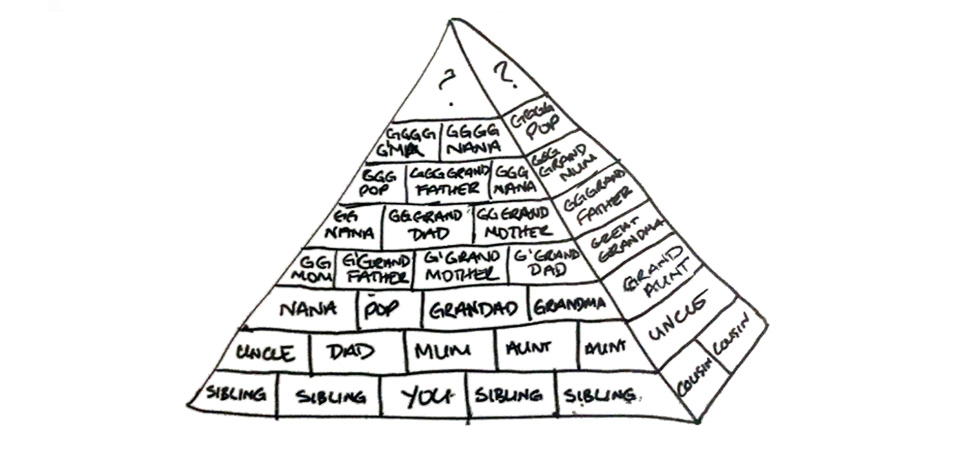 Start with you to create a family pyramid